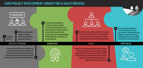 Project Marketing & Sales - Land.jpg