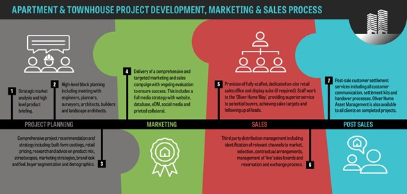 Project Marketing & Sales - Apartment & Townhouse.jpg
